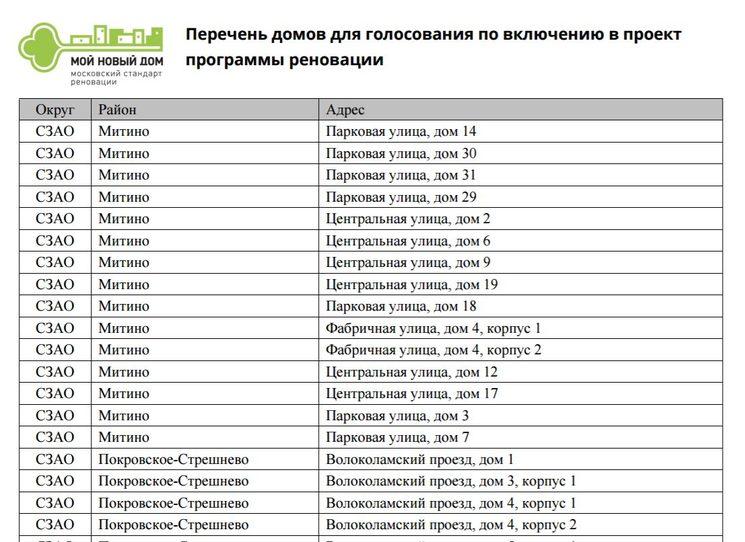Списки домов для голосования по программе реновации в Москве